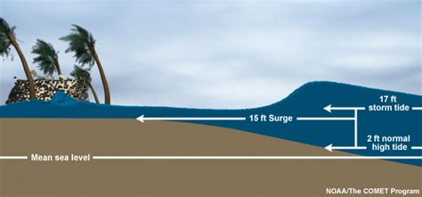 storm surge overview
