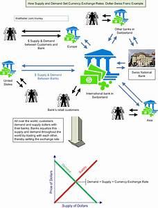 Network Observation  2  Mobile Money Transfer