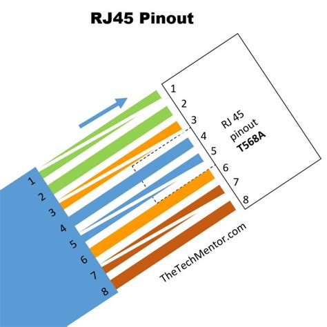T568b Wiring Pattern by Easy Rj45 Wiring With Rj45 Pinout Diagram Steps And