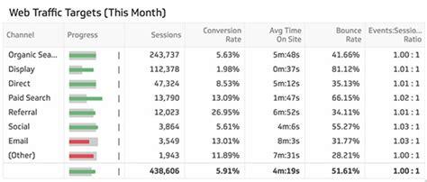 Sales Key Performance Indicators Template by Seo Kpi Exles Klipfolio