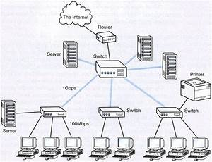 networking With network diagram software home area network wireless network mode