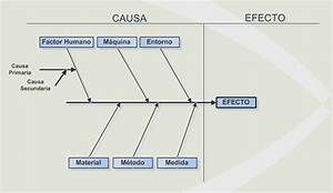 Una Mirada A La Ingenier U00eda Civil Industrial  Diagrama Causa