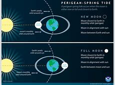 What is a perigean spring tide?