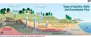 Groundwater  Aquifers  Wells And Circulation