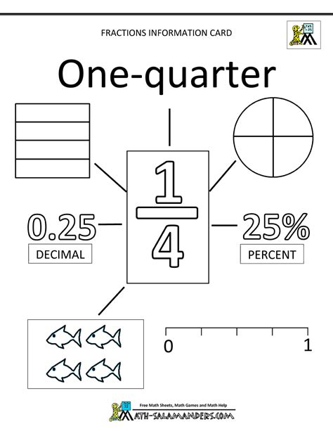 fractions made easy