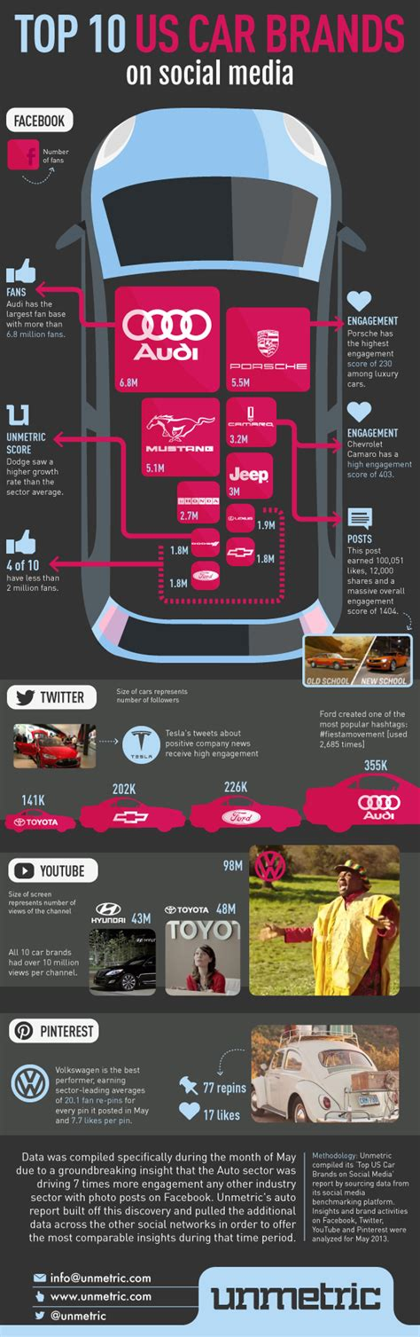 social media   auto  truck industry infographic