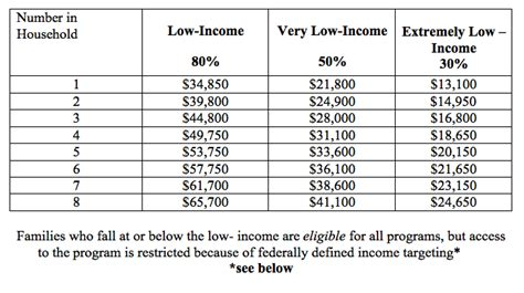 section 8 income limits income guidelines for hud low income housing pdf