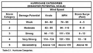 Hurricane Sandy On Emaze