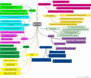 A Christmas Carol Characters   Mind Map