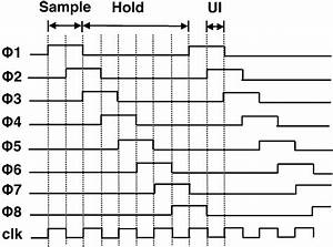 Sampling Phase And Latch Evaluation Phase Timing Diagram