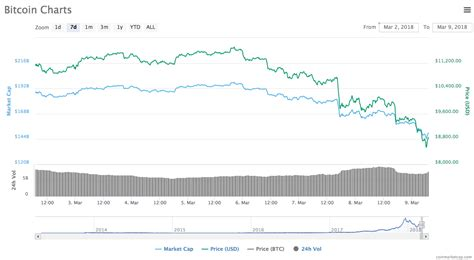 There is no government, company, or bank in charge of bitcoin. Bitcoin price: Why is bitcoin dropping today? BTC down 23 ...