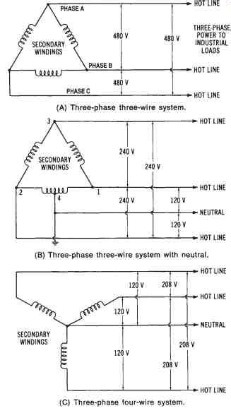 3 Phase 4 Wire Diagram 120 208 by Power Distribution Single Phase And Three Phase