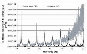 Frequency Response Diagram  Frd  Generated In High Noise