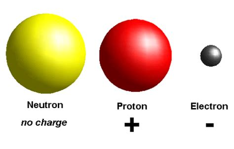 Proton Positive Charge by Electronics For Absolute Beginners Study Guide Chapter 1 2