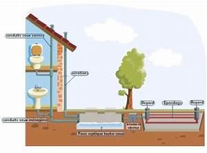 Fosse Toutes Eaux Schema : installer une fosse septique son domicile am nagement ~ Premium-room.com Idées de Décoration