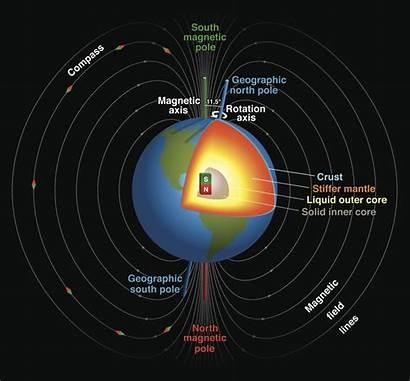 Magnetic Field Pole North Earth Earths Fields