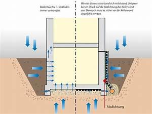 Abdichtung Gegen Drückendes Wasser : kellerschutz das m ssen sie wissen d rken ~ Orissabook.com Haus und Dekorationen