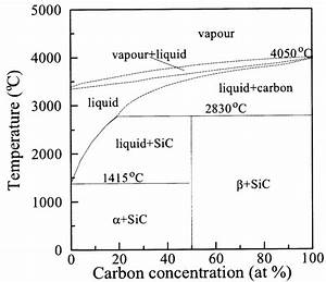 18  Equilibrium Phase Diagram Of The Carbon