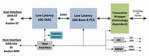 10g Low Latency Ethernet Fpga Ip Core Solution