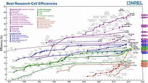 Research Cell Efficiency Records | Department of Energy