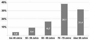 Abrechnung Von Ersatz Verhinderungspflege Aok : wie h ufig ist der gelenkersatz deutsch ~ Themetempest.com Abrechnung