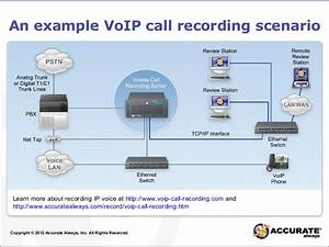 Common Ways To Record Digital  Analog And Voip Calls