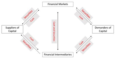 chapter   financial system  interest rates