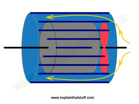 small squirrel cage fan ac induction motors how ac motors work explain that stuff