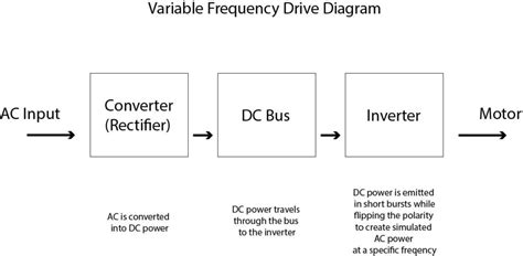 Basics Variable Frequency Drives Dreisilker Electric