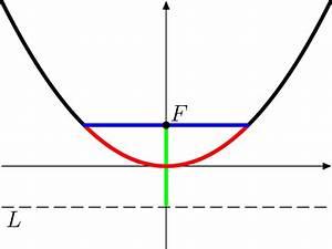 Universal Parabolic Constant