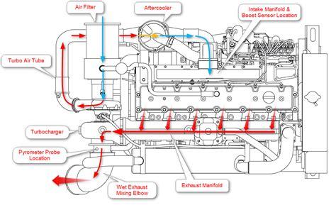 Engine Coolant Wiring Diagram by 5 9 Cummins Coolant Flow Diagram