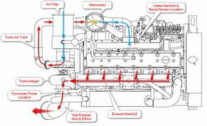 Marine Engine Air Flow Diagram
