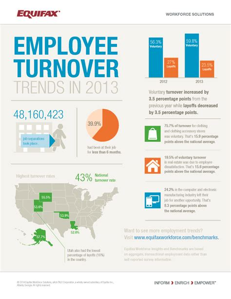 restaurant unions infographic employee turnover trends in 2013 insights