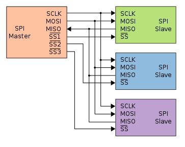 Problems Connecting Differential Adc Spi Chain