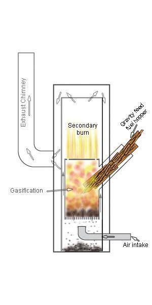 concept illustration   design   turbo gasification