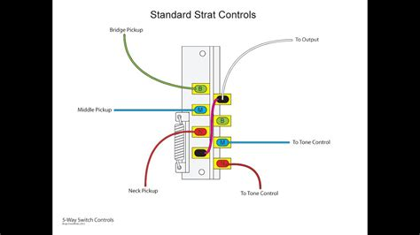 5 Way Fender Switch Wiring Diagram by The Inner Workings Of A 5 Way Switch And Various Wiring