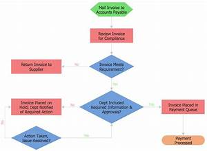 Textile Manufacturing Process Flow Chart Luxury Process
