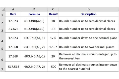 Javascript Math Ceil Decimal Places by Rounding Numbers In Excel With The Function