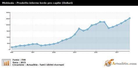 Prodotto Interno Lordo Pro Capite Moldavia Prodotto Interno Lordo Pro Capite Dollari