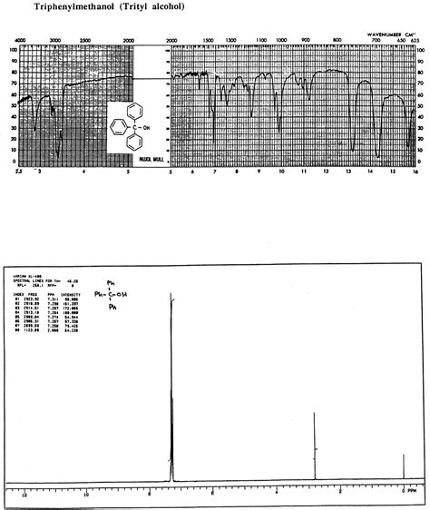 foto de Solved: Assign As Many Peaks As Possible In The IR 1H NMR