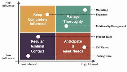 Stakeholder Matrix Project Example Merelda Differ Placement