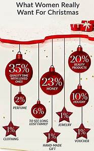 American women spend more on Christmas ts than men