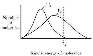 Particle Diagram Chemistry Temperature  U2022 Downloaddescargar Com