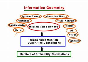 Information Geometry And Its Applications To Machine