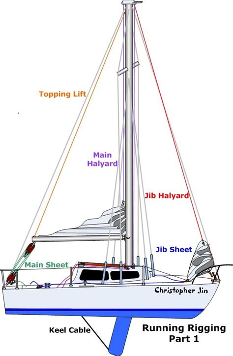 Sailing Boat Jib by 101 Basics For Sailors Anything And Everything Catalina