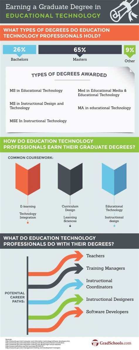 Masters In Educational Technology On Campus Degrees. Online Accounting And Payroll Software. Homestate County Mutual Moisture Inside Window. Rehabilitation Centers In Los Angeles. Understanding Virtual Machines. Best Rates For Electricity In Texas. Predictive Analytics Tutorial. Indianapolis Ad Agencies Online Dmin Programs. Hipaa Compliance Software Trivia For Children