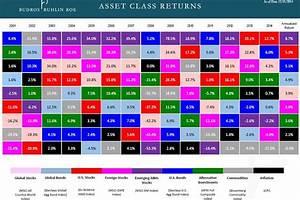 Marimekko Size Chart An Aha Chart A Mosaic Of Investment Returns Wsj