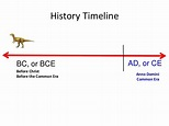*3. Development of civilizations