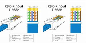 Cat5e Cable Structure And Cat5e Wiring Diagram In 2020