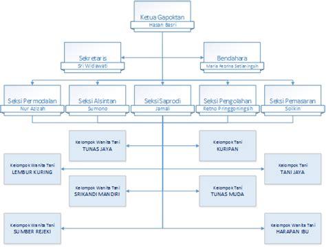 business plan pengembangan korporasi usaha tani pku